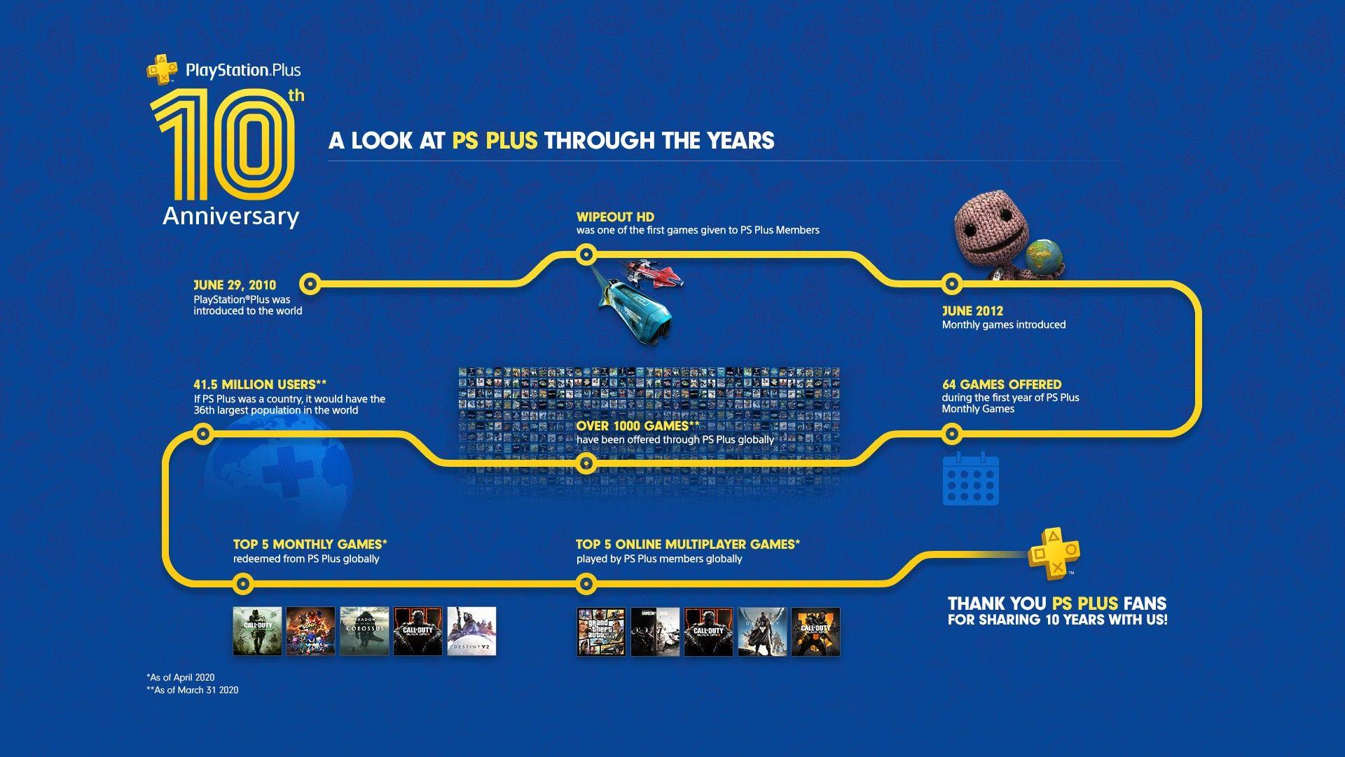 PS Plus - 10 lat uslugi abonamentowej Sony